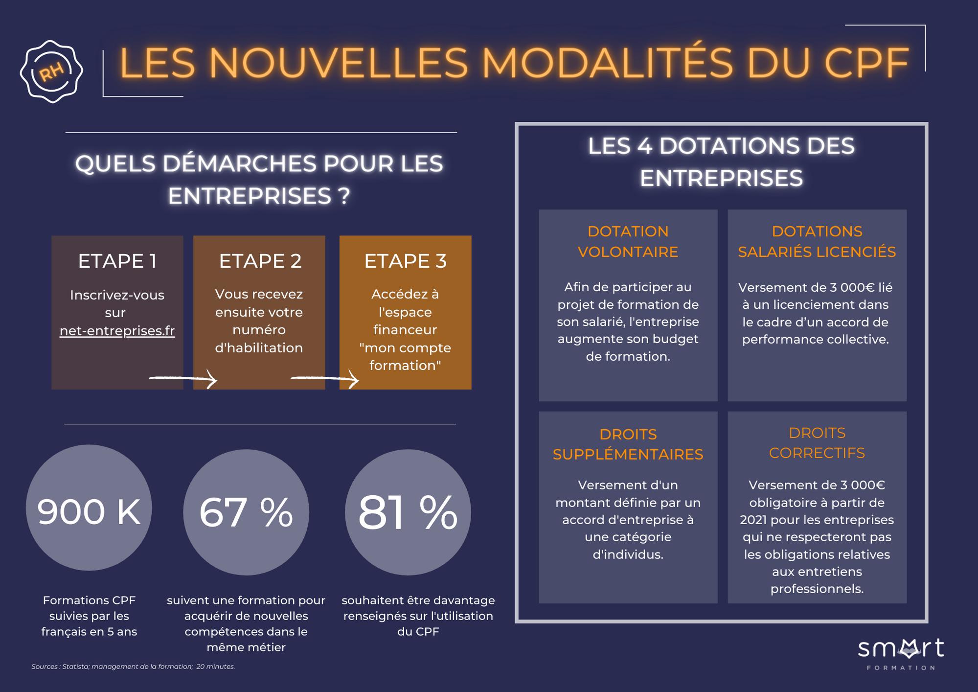 Infographie modalités du CPF 2021