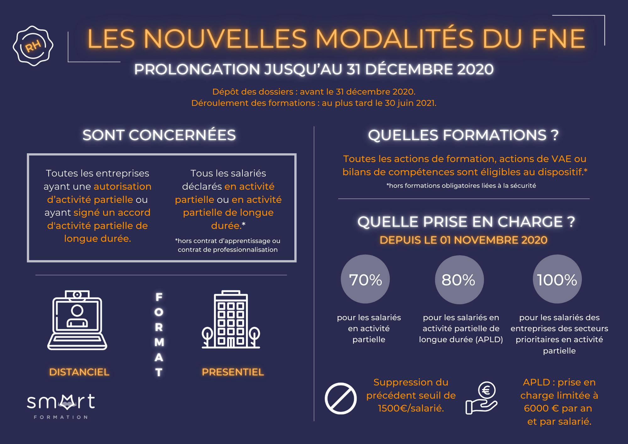 Infographie modalités du FNE 2021